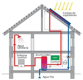 Esquema de instalación de placas solares térmicas