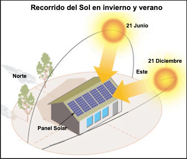 Orientación Placas Solares